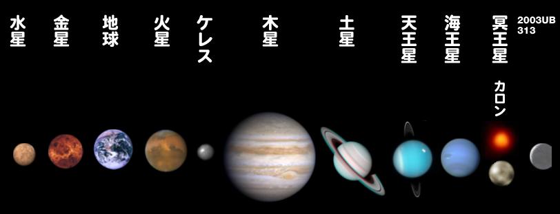 Los Planetas Del Mundo : 中1 英語 問題 : 英語